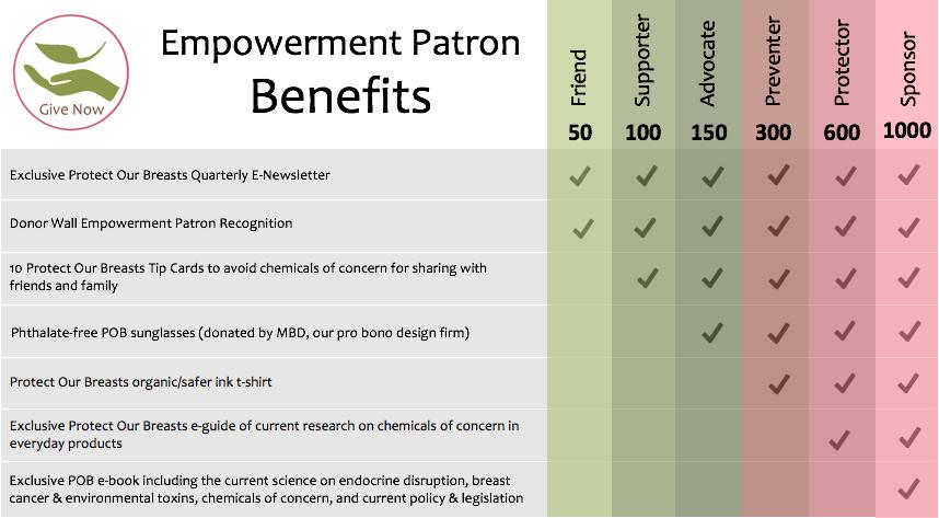 final EP benefits chart