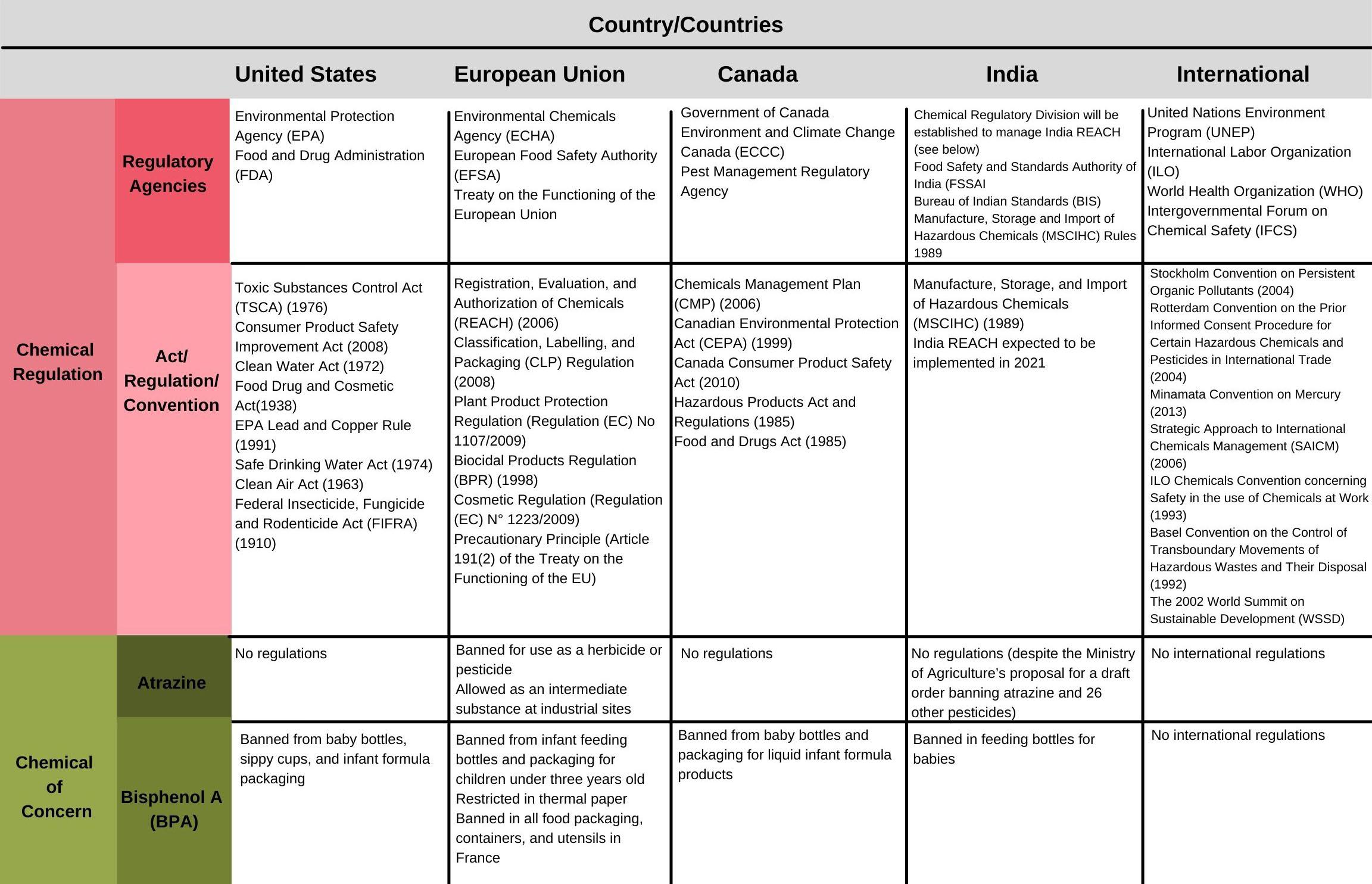 Copy of International Kit Chart